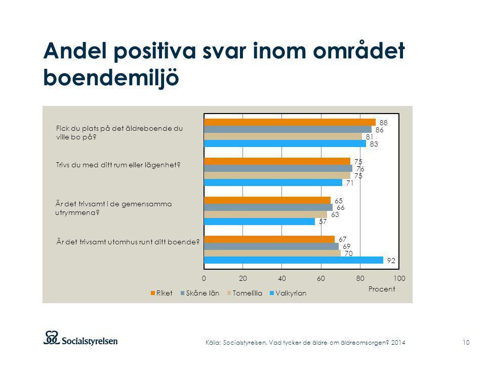 Andel positiva svar inom området boendemiljö Källa: Socialstyrelsen, Vad tycker de äldre om äldreomsorgen? 2014 10