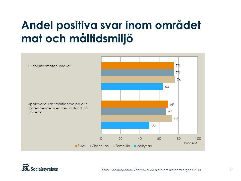 Andel positiva svar inom området mat och måltidsmiljö Källa: Socialstyrelsen, Vad tycker de äldre om äldreomsorgen? 2014 Hur brukar maten smaka? Upple