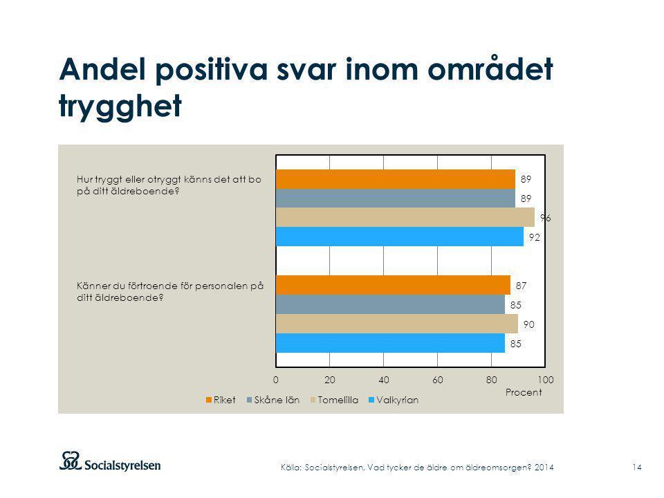 Andel positiva svar inom området trygghet Källa: Socialstyrelsen, Vad tycker de äldre om äldreomsorgen? 2014 Hur tryggt eller otryggt känns det att bo