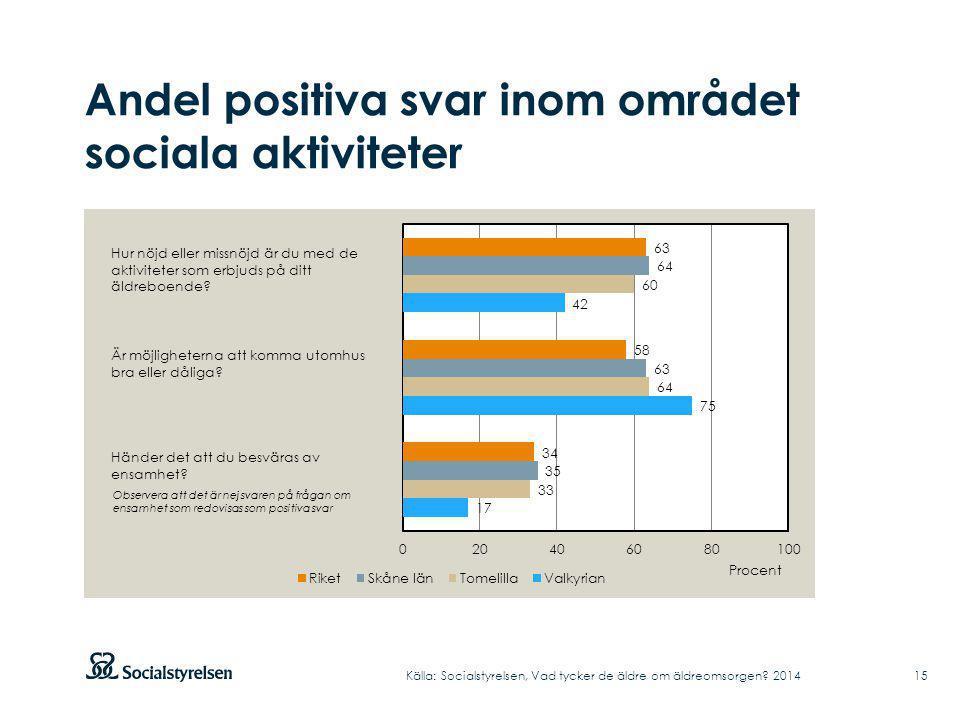 Andel positiva svar inom området sociala aktiviteter Källa: Socialstyrelsen, Vad tycker de äldre om äldreomsorgen? 2014 Hur nöjd eller missnöjd är du