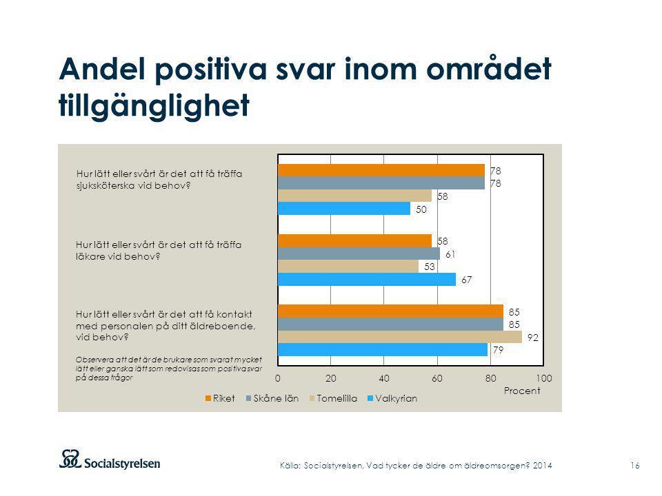 Andel positiva svar inom området tillgänglighet Källa: Socialstyrelsen, Vad tycker de äldre om äldreomsorgen? 2014 Hur lätt eller svårt är det att få