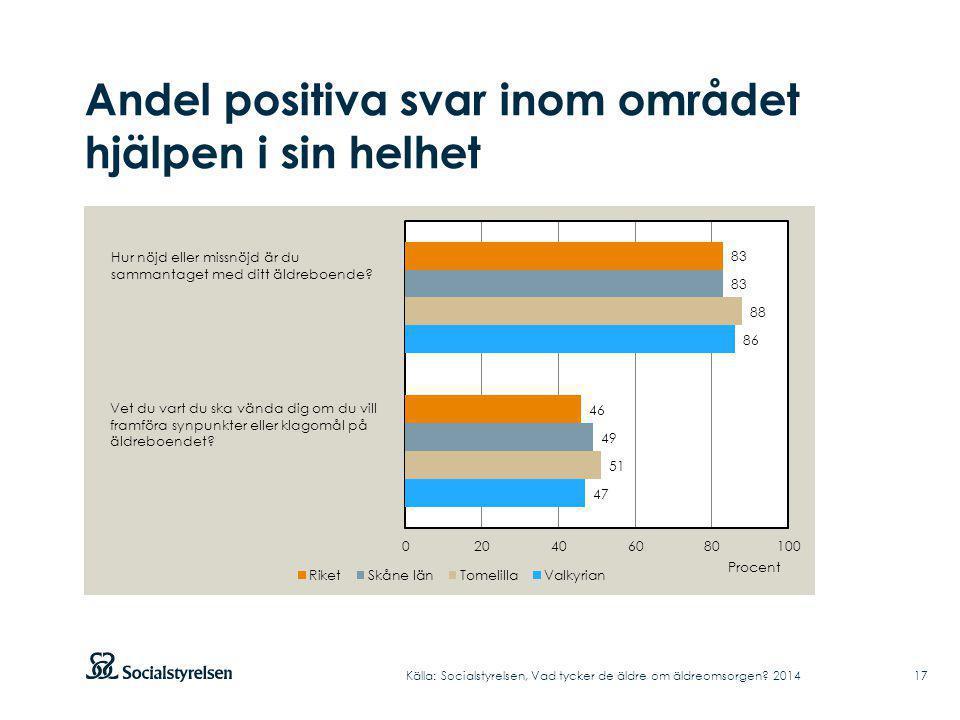 Andel positiva svar inom området hjälpen i sin helhet Källa: Socialstyrelsen, Vad tycker de äldre om äldreomsorgen? 2014 Hur nöjd eller missnöjd är du