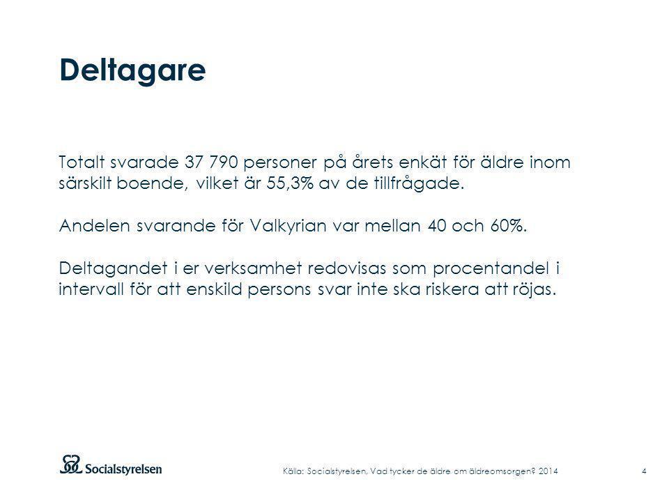 Deltagare Källa: Socialstyrelsen, Vad tycker de äldre om äldreomsorgen? 2014 Totalt svarade 37 790 personer på årets enkät för äldre inom särskilt boe