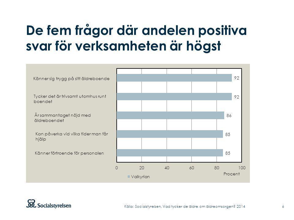 De fem frågor där andelen positiva svar för verksamheten är högst Källa: Socialstyrelsen, Vad tycker de äldre om äldreomsorgen? 2014 6