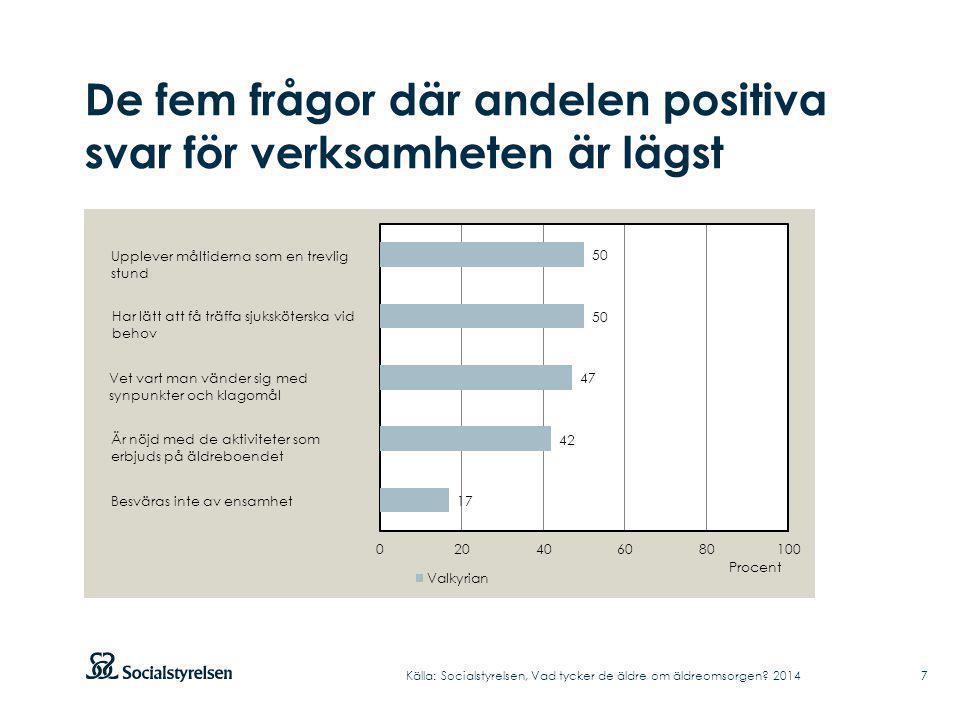 De fem frågor där andelen positiva svar för verksamheten är lägst Källa: Socialstyrelsen, Vad tycker de äldre om äldreomsorgen? 2014 7