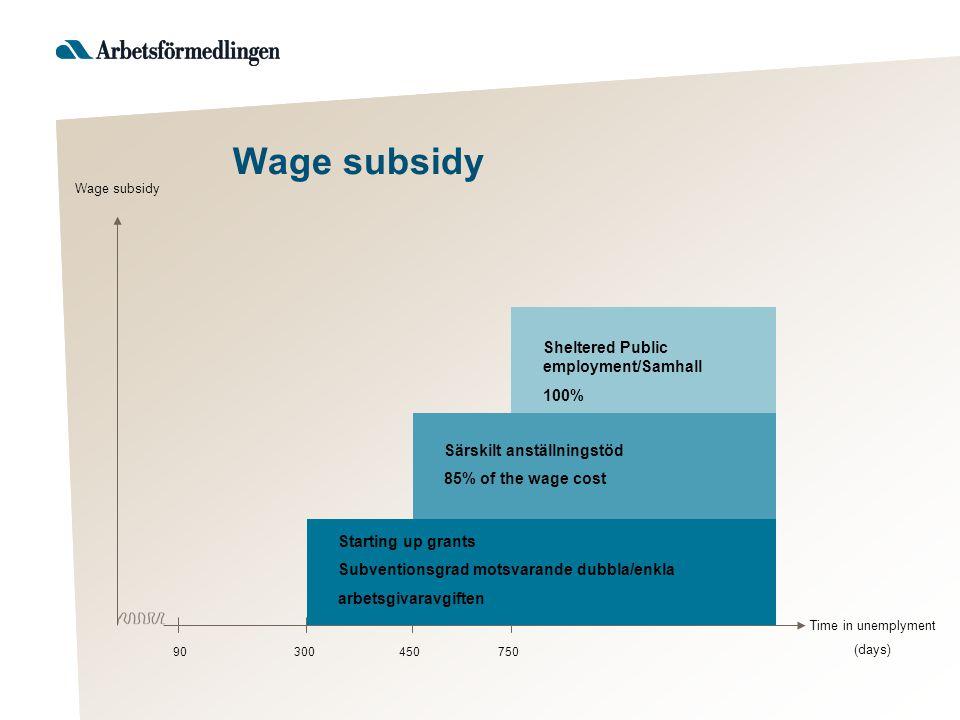 90300450750 Sheltered Public employment/Samhall 100% Särskilt anställningstöd 85% of the wage cost Starting up grants Subventionsgrad motsvarande dubbla/enkla arbetsgivaravgiften Wage subsidy Time in unemplyment (days) Wage subsidy