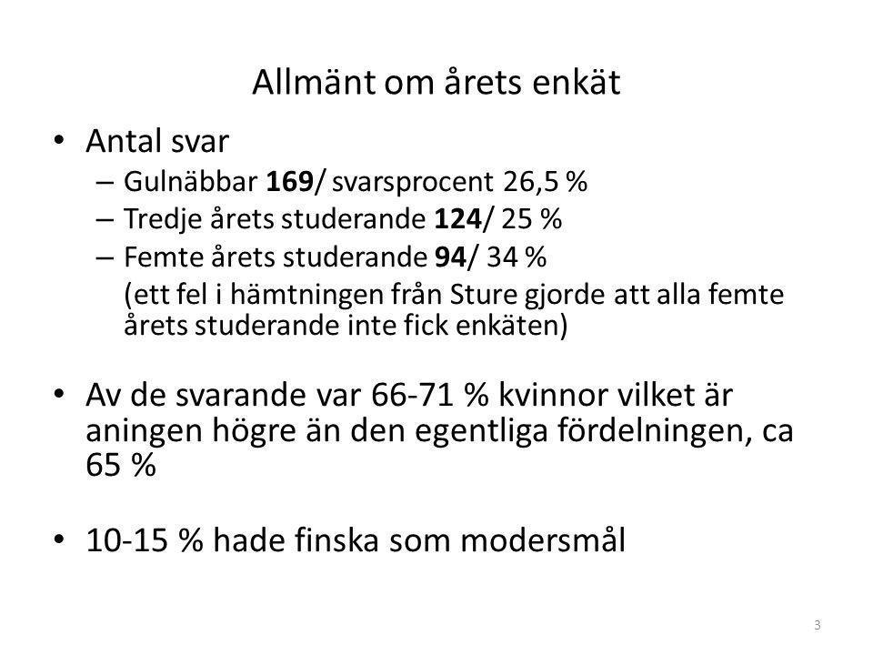 3 Allmänt om årets enkät Antal svar – Gulnäbbar 169/ svarsprocent 26,5 % – Tredje årets studerande 124/ 25 % – Femte årets studerande 94/ 34 % (ett fel i hämtningen från Sture gjorde att alla femte årets studerande inte fick enkäten) Av de svarande var 66-71 % kvinnor vilket är aningen högre än den egentliga fördelningen, ca 65 % 10-15 % hade finska som modersmål