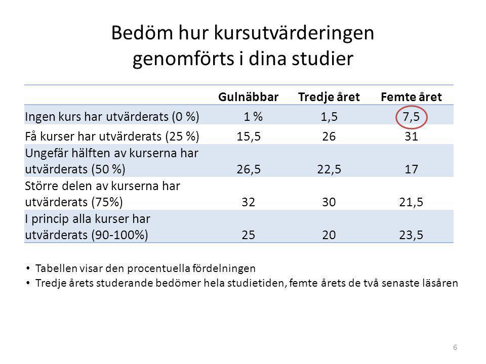 6 Bedöm hur kursutvärderingen genomförts i dina studier GulnäbbarTredje åretFemte året Ingen kurs har utvärderats (0 %) 1 %1,57,5 Få kurser har utvärderats (25 %)15,52631 Ungefär hälften av kurserna har utvärderats (50 %)26,522,517 Större delen av kurserna har utvärderats (75%)323021,5 I princip alla kurser har utvärderats (90-100%)252023,5 Tabellen visar den procentuella fördelningen Tredje årets studerande bedömer hela studietiden, femte årets de två senaste läsåren