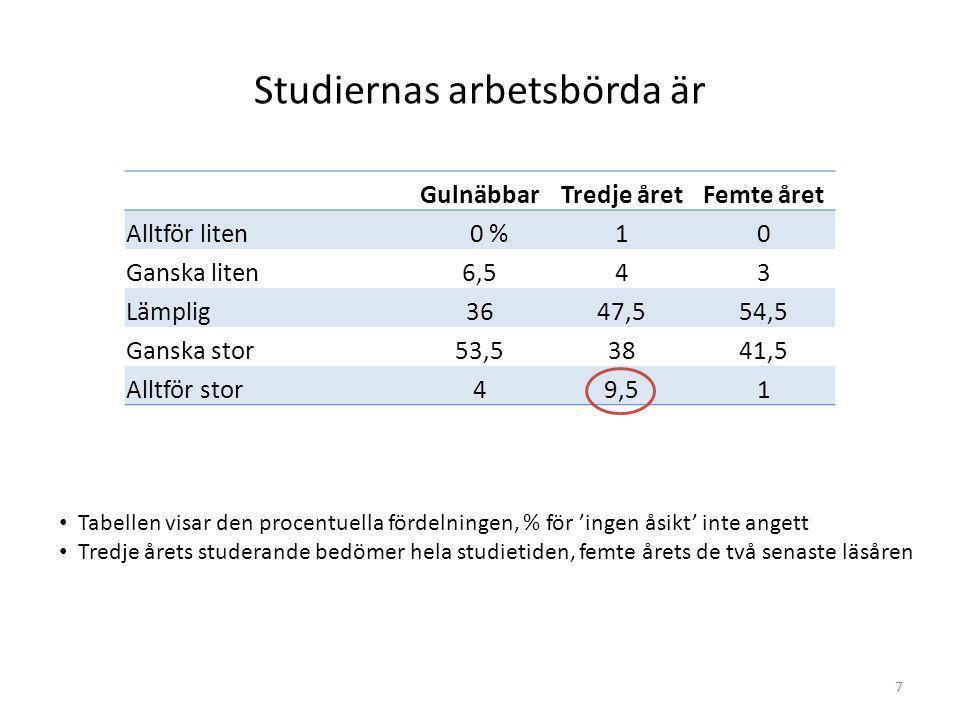 7 Studiernas arbetsbörda är GulnäbbarTredje åretFemte året Alltför liten 0 %10 Ganska liten6,543 Lämplig3647,554,5 Ganska stor53,53841,5 Alltför stor4