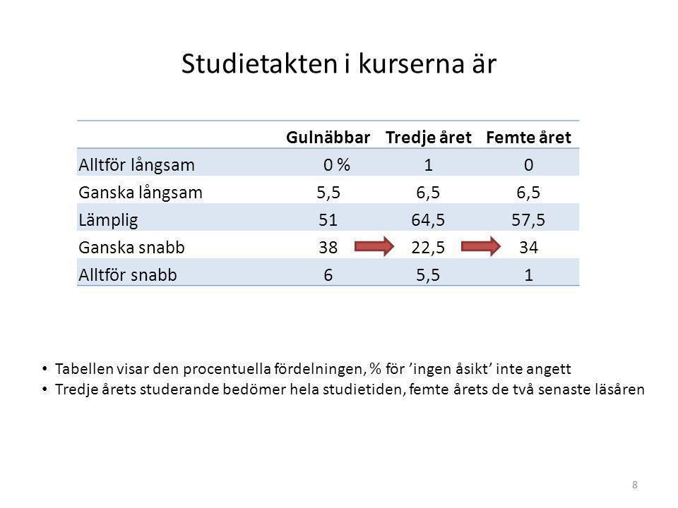 8 Studietakten i kurserna är GulnäbbarTredje åretFemte året Alltför långsam 0 %10 Ganska långsam5,56,5 Lämplig5164,557,5 Ganska snabb3822,534 Alltför