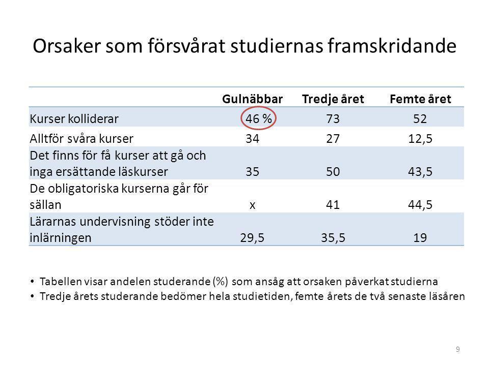 9 Orsaker som försvårat studiernas framskridande GulnäbbarTredje åretFemte året Kurser kolliderar 46 %7352 Alltför svåra kurser342712,5 Det finns för få kurser att gå och inga ersättande läskurser355043,5 De obligatoriska kurserna går för sällanx4144,5 Lärarnas undervisning stöder inte inlärningen29,535,519 Tabellen visar andelen studerande (%) som ansåg att orsaken påverkat studierna Tredje årets studerande bedömer hela studietiden, femte årets de två senaste läsåren