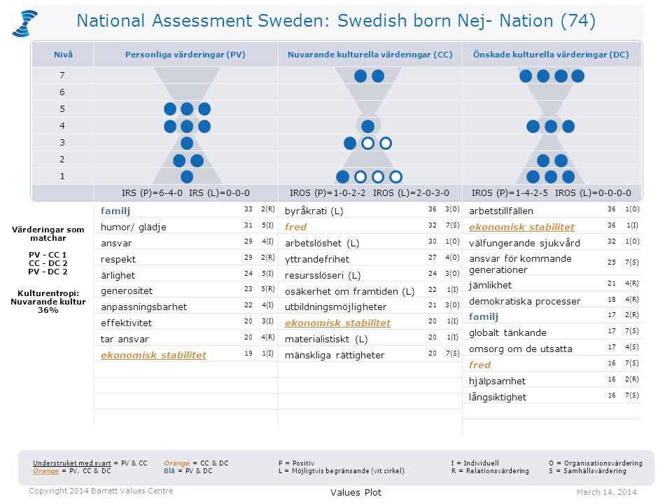 National Assessment Sweden: Swedish born Nej- Nation (74) byråkrati (L) 363(O) fred 327(S) arbetslöshet (L) 301(O) yttrandefrihet 274(O) resursslöseri