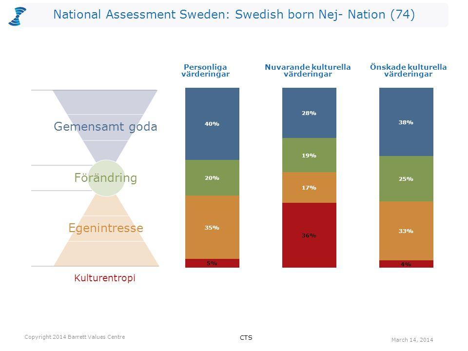 National Assessment Sweden: Swedish born Nej- Nation (74) Kulturentropi Personliga värderingar Nuvarande kulturella värderingar Önskade kulturella vär