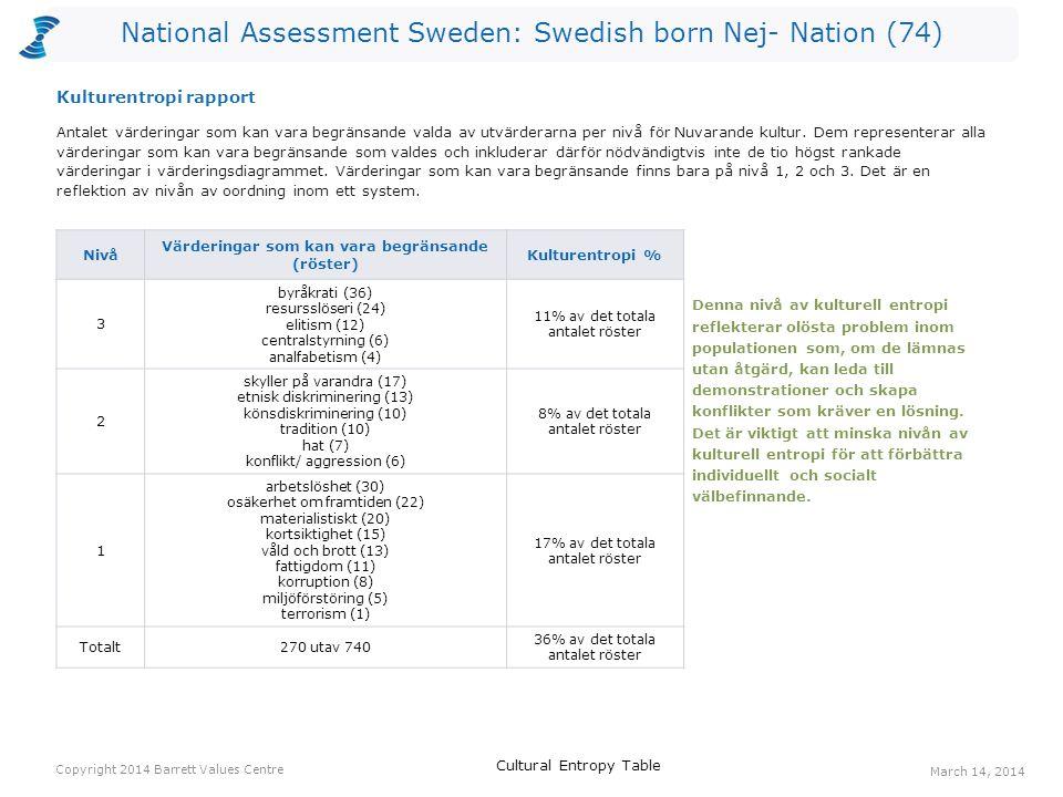 National Assessment Sweden: Swedish born Nej- Nation (74) Antalet värderingar som kan vara begränsande valda av utvärderarna per nivå för Nuvarande kultur.