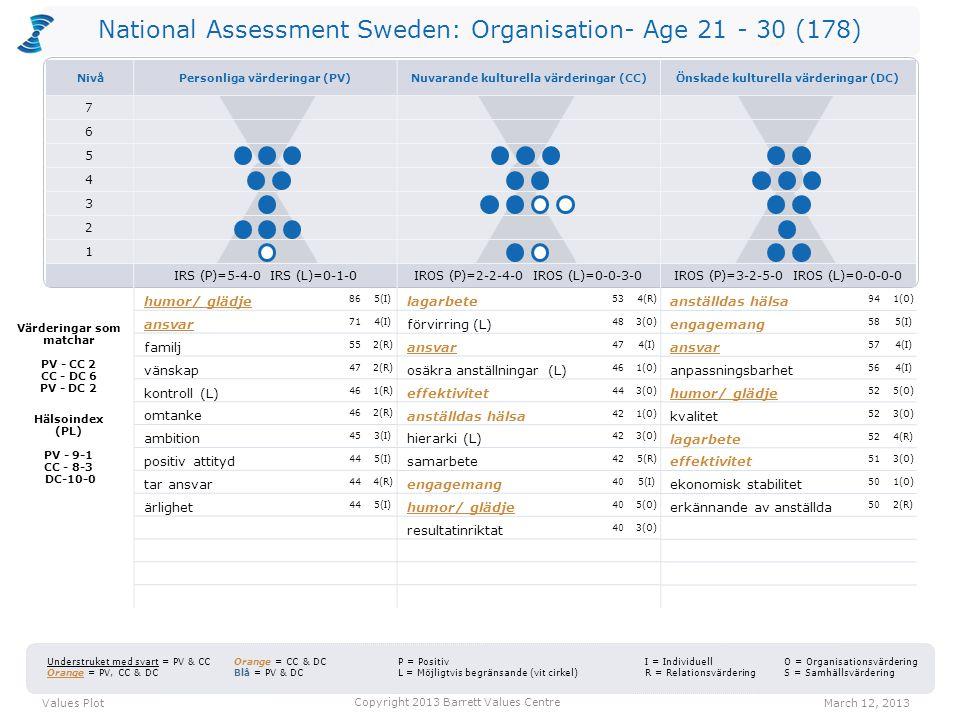 National Assessment Sweden: Organisation- Age 21 - 30 (178) lagarbete 534(R) förvirring (L) 483(O) ansvar 474(I) osäkra anställningar (L) 461(O) effek