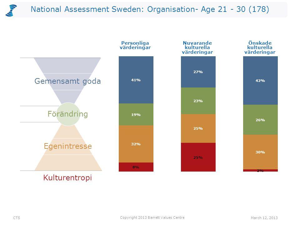 National Assessment Sweden: Organisation- Age 21 - 30 (178) Kulturentropi Personliga värderingar Nuvarande kulturella värderingar Önskade kulturella v