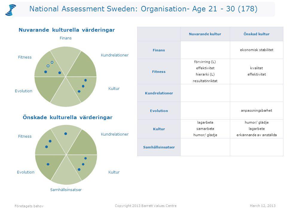 National Assessment Sweden: Organisation- Age 21 - 30 (178) Företagets behov Copyright 2013 Barrett Values CentreMarch 12, 2013 Önskade kulturella vär