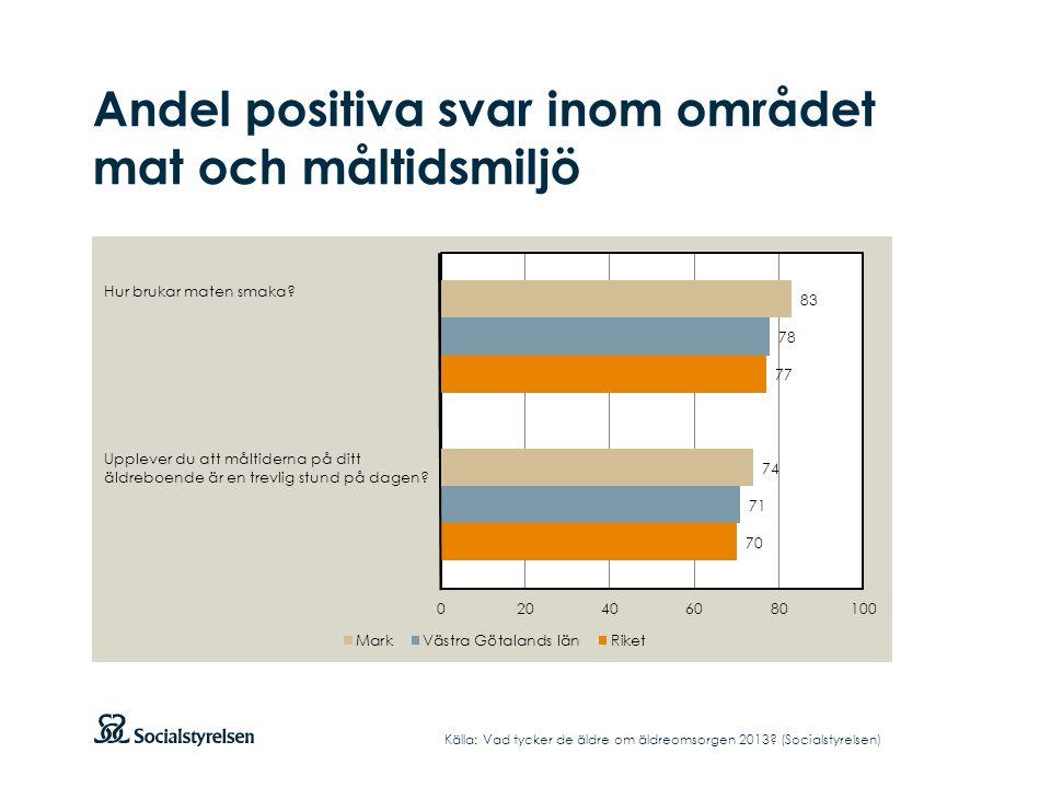 Andel positiva svar inom området mat och måltidsmiljö Källa: Vad tycker de äldre om äldreomsorgen 2013.