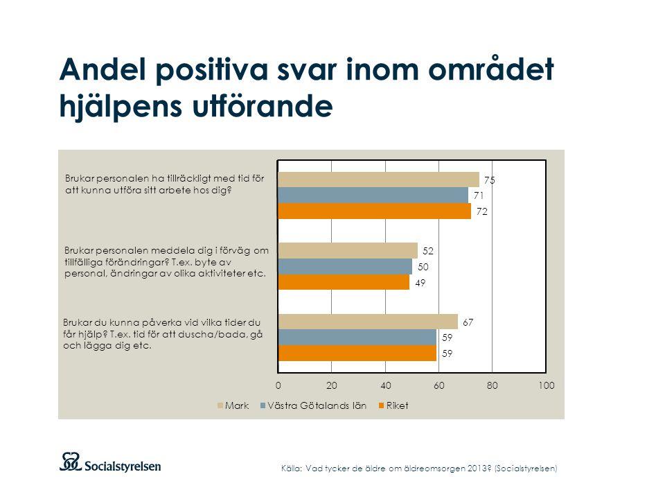 Andel positiva svar inom området hjälpens utförande Källa: Vad tycker de äldre om äldreomsorgen 2013.