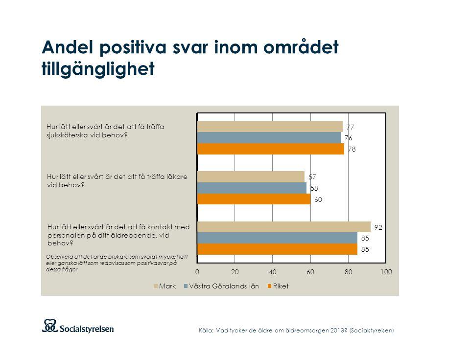 Andel positiva svar inom området tillgänglighet Källa: Vad tycker de äldre om äldreomsorgen 2013.