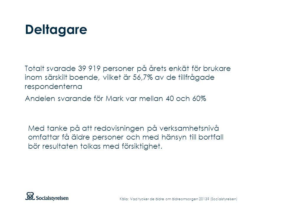 Deltagare Totalt svarade 39 919 personer på årets enkät för brukare inom särskilt boende, vilket är 56,7% av de tillfrågade respondenterna Andelen svarande för Mark var mellan 40 och 60% Källa: Vad tycker de äldre om äldreomsorgen 2013.
