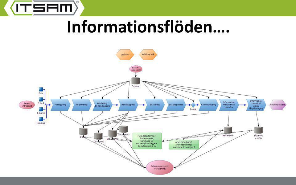 Informationsflöden….