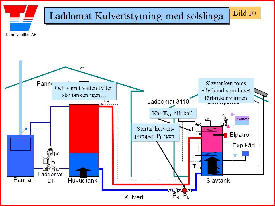 Termoventiler AB Panncentral Boningshus Huvudtank Panna Slavtank Exp.kärl THTH T SB Laddomat 21 T ST Laddomat 3110 När T ST blir kall Startar kulvert-