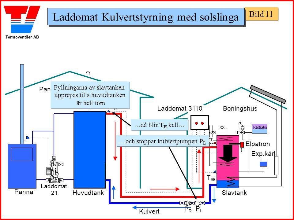 Termoventiler AB Panncentral Boningshus Huvudtank Panna Slavtank Exp.kärl THTH T SB Laddomat 21 T ST Laddomat 3110 Fyllningarna av slavtanken upprepas