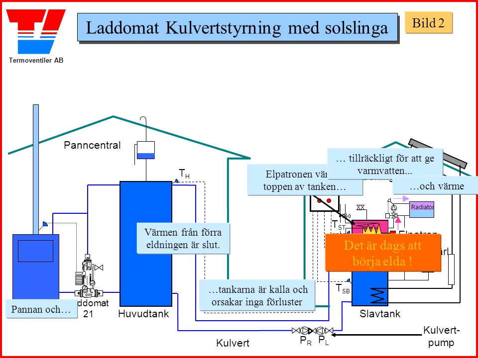 Termoventiler AB Panncentral Boningshus Huvudtank Panna Slavtank Exp.kärl THTH T SB Laddomat 21 T ST Laddomat 3110 Kulvert- pump Pannan och… Värmen fr
