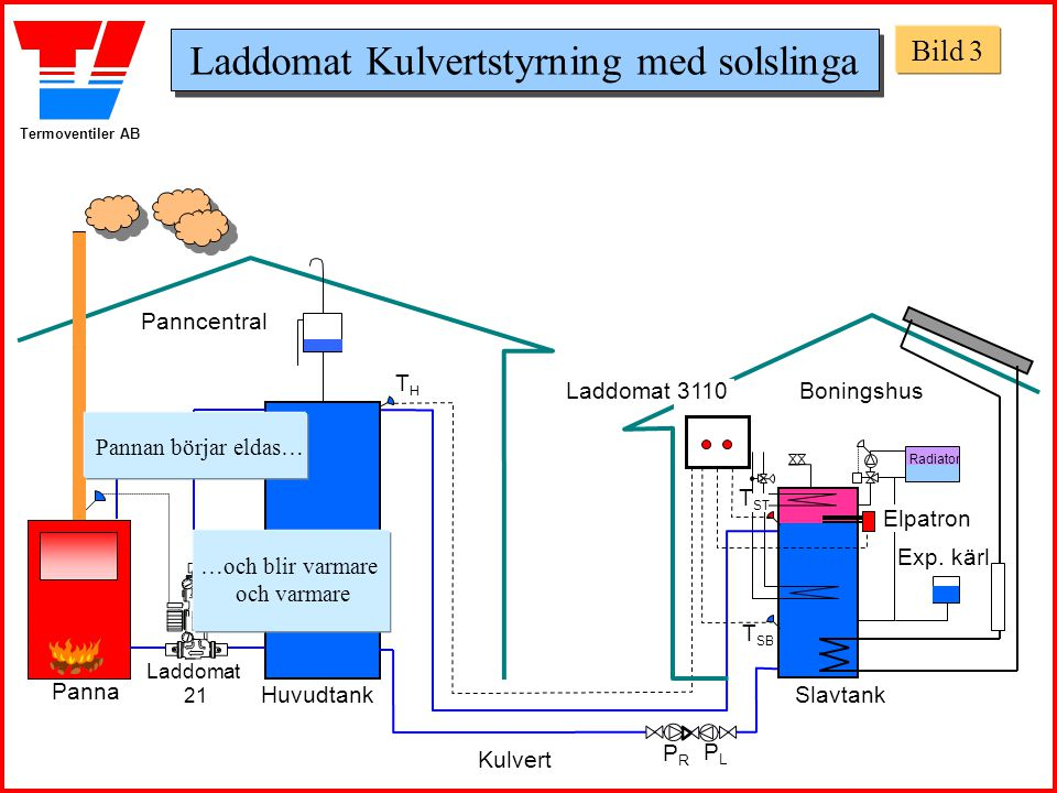 Termoventiler AB Panncentral Boningshus HuvudtankSlavtank THTH T SB Laddomat 21 T ST Laddomat 3110 Panna Rökrörs- termostaten blir varm...