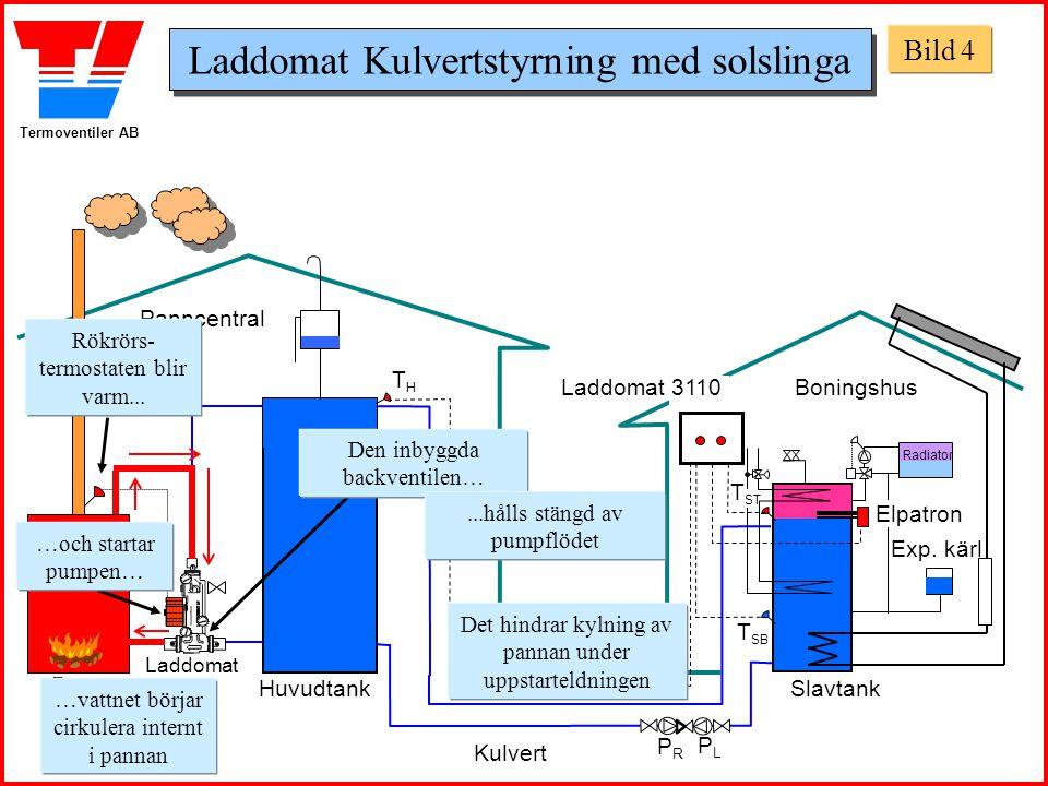 Termoventiler AB Panncentral Boningshus HuvudtankSlavtank THTH T SB Laddomat 21 T ST Laddomat 3110 Panna Tanken laddas med hett vatten ….och pannan kyls med förvärmt vatten Radiator Exp.