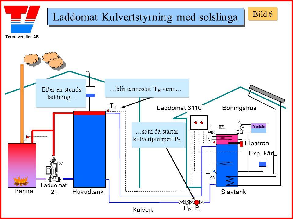 Termoventiler AB Panncentral Boningshus Huvudtank Panna Slavtank Exp. kärl THTH T SB Laddomat 21 T ST Laddomat 3110 …som då startar kulvertpumpen P L