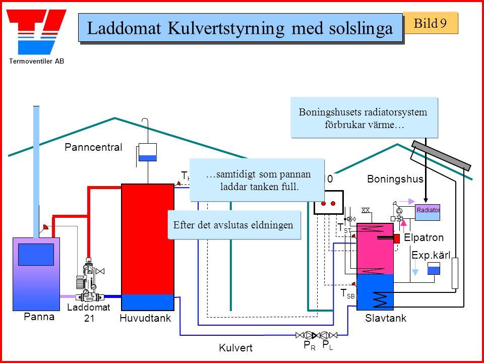 Termoventiler AB Panncentral Boningshus Huvudtank Panna Slavtank Exp.kärl THTH T SB Laddomat 21 T ST Laddomat 3110 Boningshusets radiatorsystem förbru
