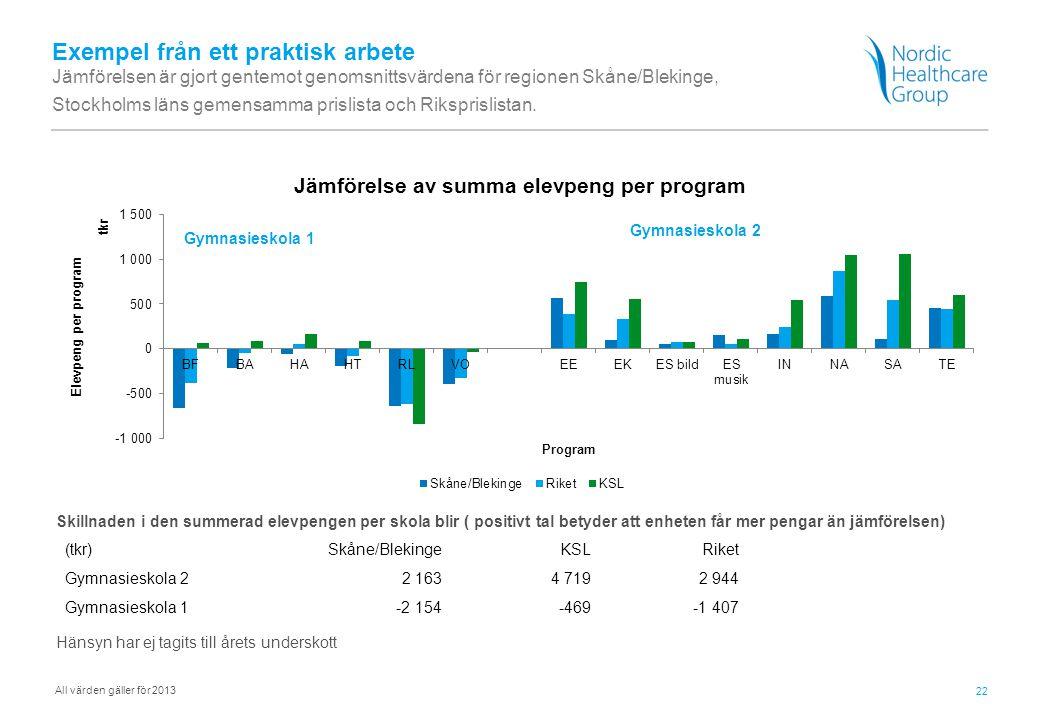 22 Exempel från ett praktisk arbete Jämförelsen är gjort gentemot genomsnittsvärdena för regionen Skåne/Blekinge, Stockholms läns gemensamma prislista