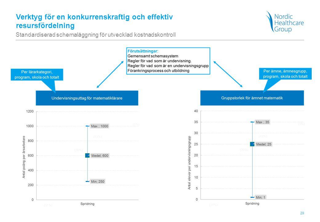 29 Verktyg för en konkurrenskraftig och effektiv resursfördelning Standardiserad schemaläggning för utvecklad kostnadskontroll