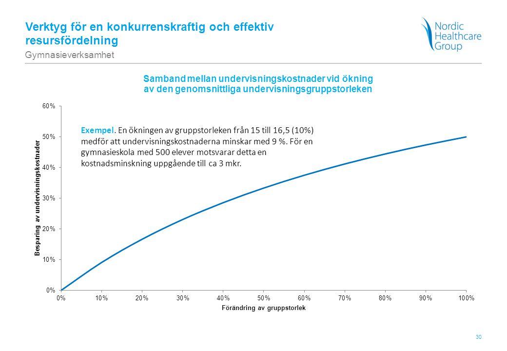 30 Verktyg för en konkurrenskraftig och effektiv resursfördelning Gymnasieverksamhet Exempel. En ökningen av gruppstorleken från 15 till 16,5 (10%) me