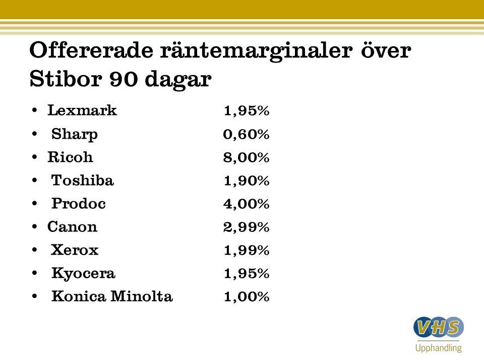 Offererade räntemarginaler över Stibor 90 dagar Lexmark 1,95% Sharp 0,60% Ricoh 8,00% Toshiba1,90% Prodoc 4,00% Canon 2,99% Xerox 1,99% Kyocera 1,95% Konica Minolta 1,00%