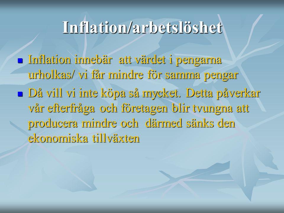 Inflation/arbetslöshet Inflation innebär att värdet i pengarna urholkas/ vi får mindre för samma pengar Inflation innebär att värdet i pengarna urholk