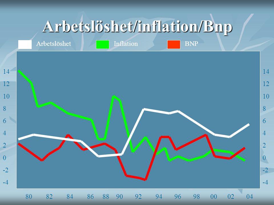 Arbetslöshet/inflation/Bnp 14 12 10 8 6 4 2 0 -2 -4 14 12 10 8 6 4 2 0 -2 -4 80 82 84 86 88 90 92 94 96 98 00 02 04 ArbetslöshetBNPInflation