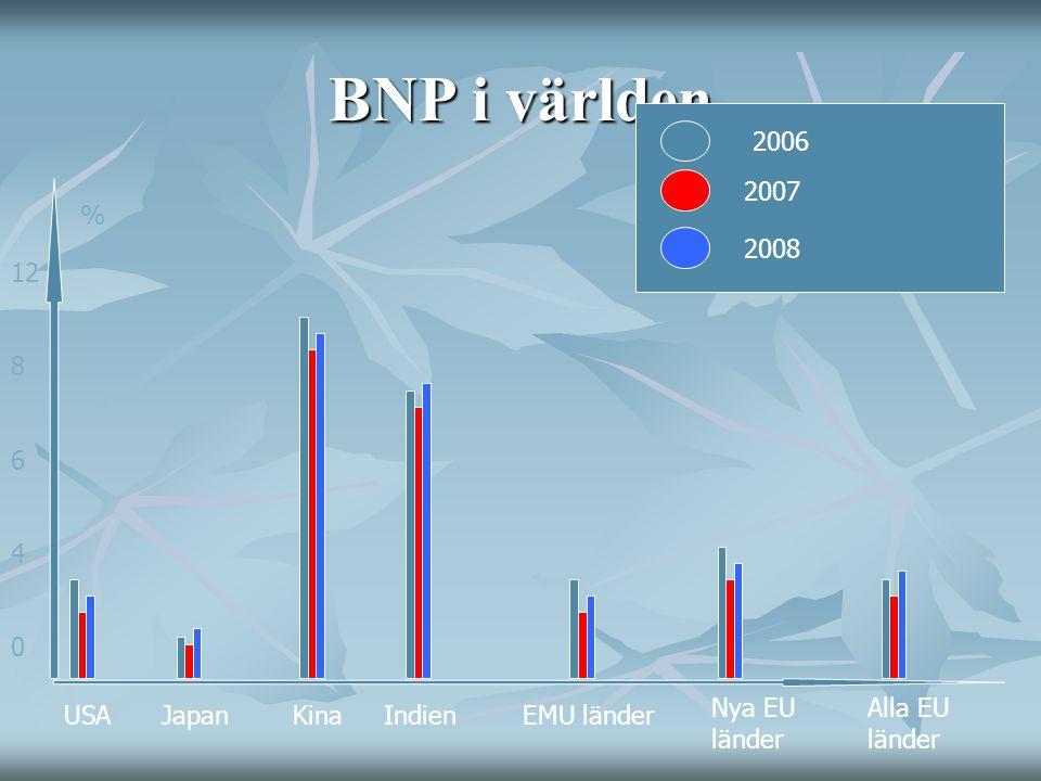 BNP i världen USAJapanKinaIndienEMU länder Nya EU länder Alla EU länder 12 8 6 4 0 2006 2007 2008 %