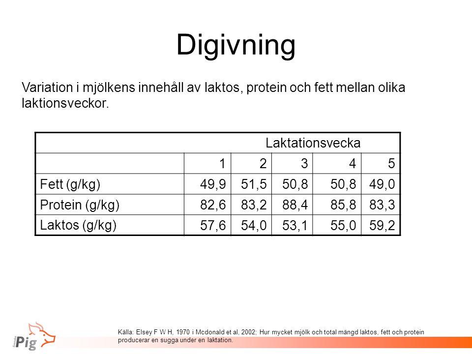 Digivning Laktationsvecka 12345 Fett (g/kg) 49,951,550,8 49,0 Protein (g/kg) 82,683,288,485,883,3 Laktos (g/kg) 57,654,053,155,059,2 Variation i mjölkens innehåll av laktos, protein och fett mellan olika laktionsveckor.