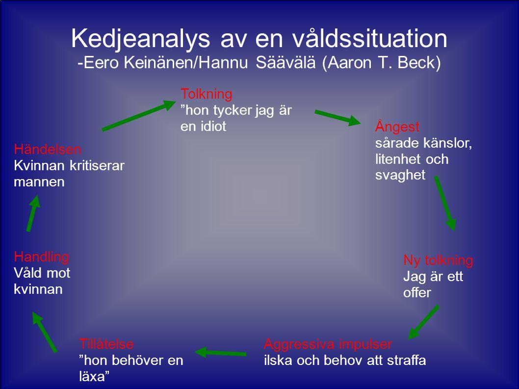 """Kedjeanalys av en våldssituation -Eero Keinänen/Hannu Säävälä (Aaron T. Beck) Händelsen Kvinnan kritiserar mannen Tolkning """"hon tycker jag är en idiot"""