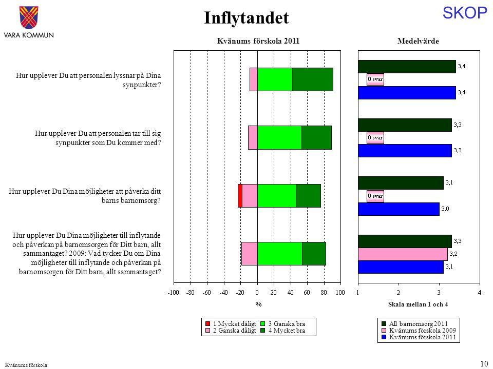 SKOP Kvänums förskola 10 Medelvärde Skala mellan 1 och 4 Hur upplever Du att personalen lyssnar på Dina synpunkter.