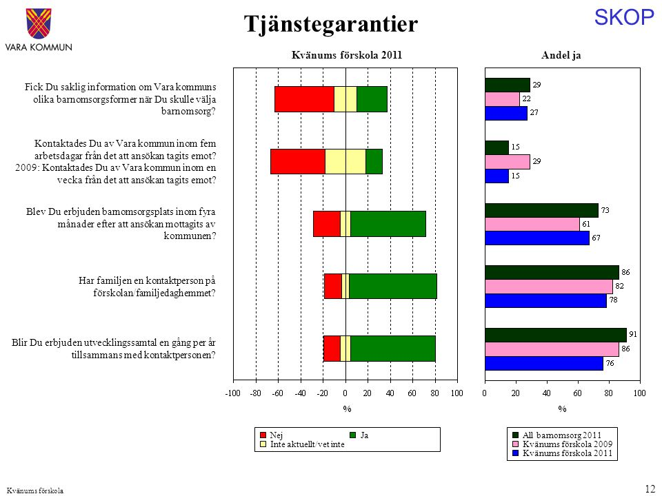 SKOP Kvänums förskola 12 Andel ja % Fick Du saklig information om Vara kommuns olika barnomsorgsformer när Du skulle välja barnomsorg.