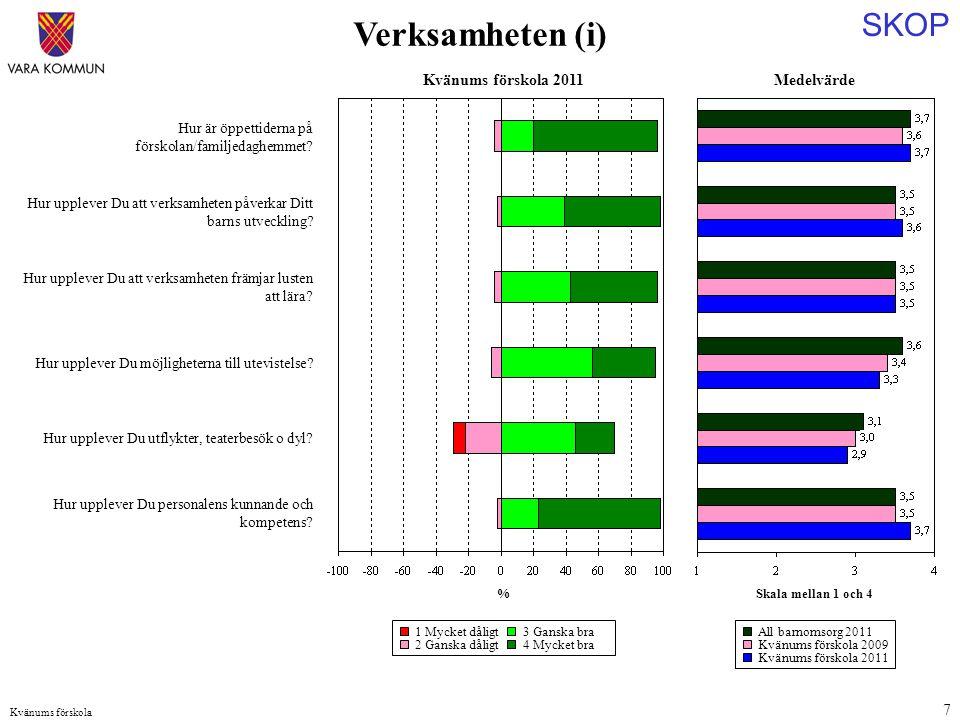 SKOP Kvänums förskola 7 Medelvärde Skala mellan 1 och 4 Hur är öppettiderna på förskolan/familjedaghemmet.