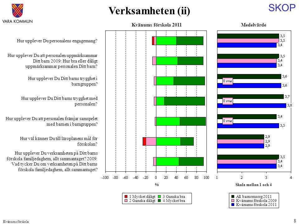 SKOP Kvänums förskola 9 Medelvärde Skala mellan 1 och 4 Hur upplever Du personalens tillgänglighet.