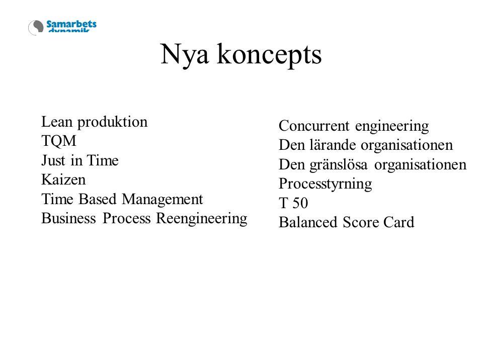 Nya koncepts Lean produktion TQM Just in Time Kaizen Time Based Management Business Process Reengineering Concurrent engineering Den lärande organisationen Den gränslösa organisationen Processtyrning T 50 Balanced Score Card