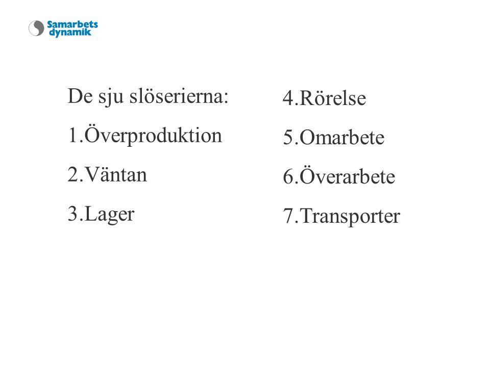 De sju slöserierna: 1.Överproduktion 2.Väntan 3.Lager 4.Rörelse 5.Omarbete 6.Överarbete 7.Transporter