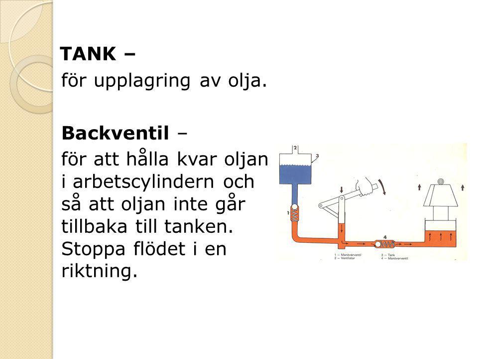 TANK – för upplagring av olja. Backventil – för att hålla kvar oljan i arbetscylindern och så att oljan inte går tillbaka till tanken. Stoppa flödet i