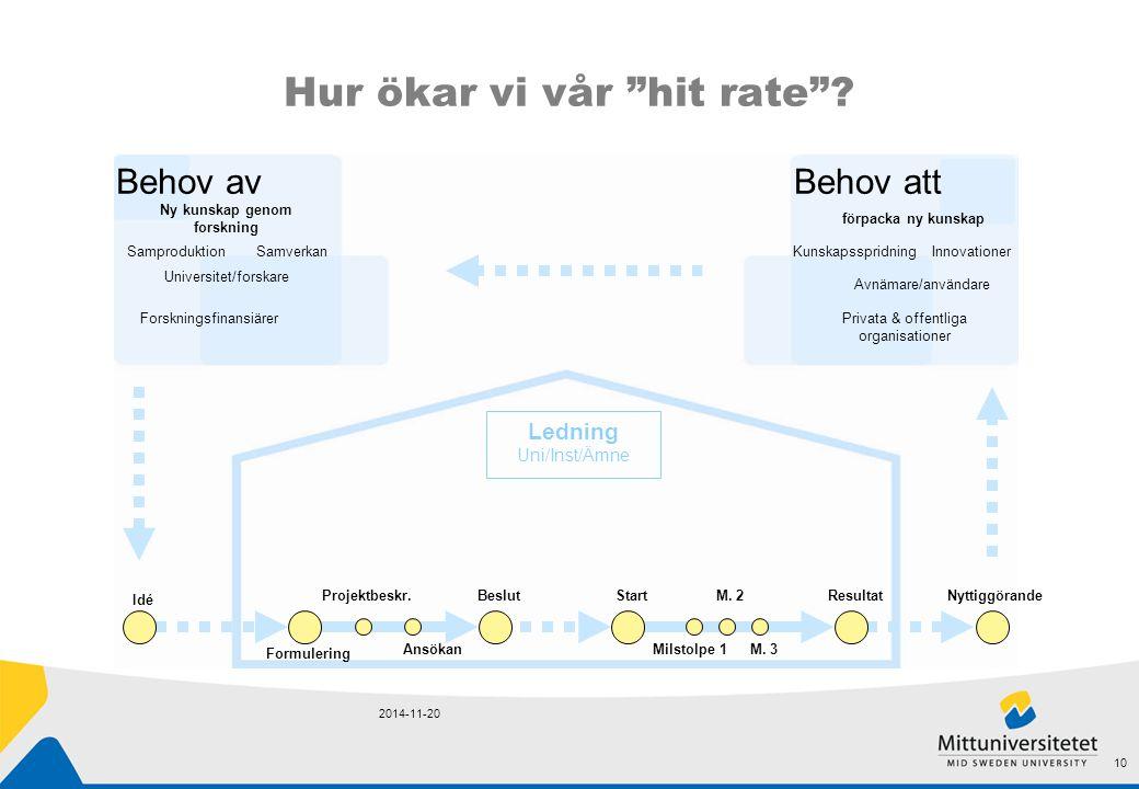 """Hur ökar vi vår """"hit rate""""? 2014-11-20 10 Ledning Uni/Inst/Ämne Behov avBehov att Forskningsfinansiärer Samproduktion Ny kunskap genom forskning Unive"""